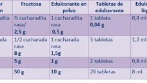Equivalencias de Azúcar y Sacarina